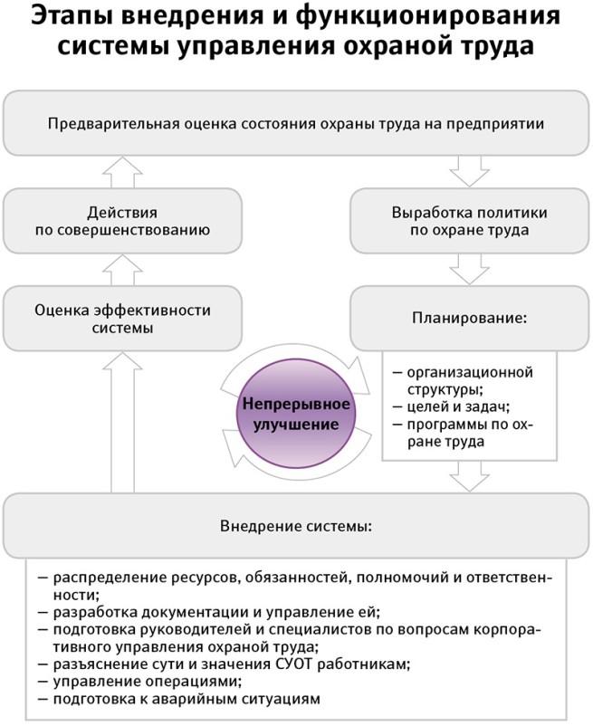 Схема внедрения СУОТ
