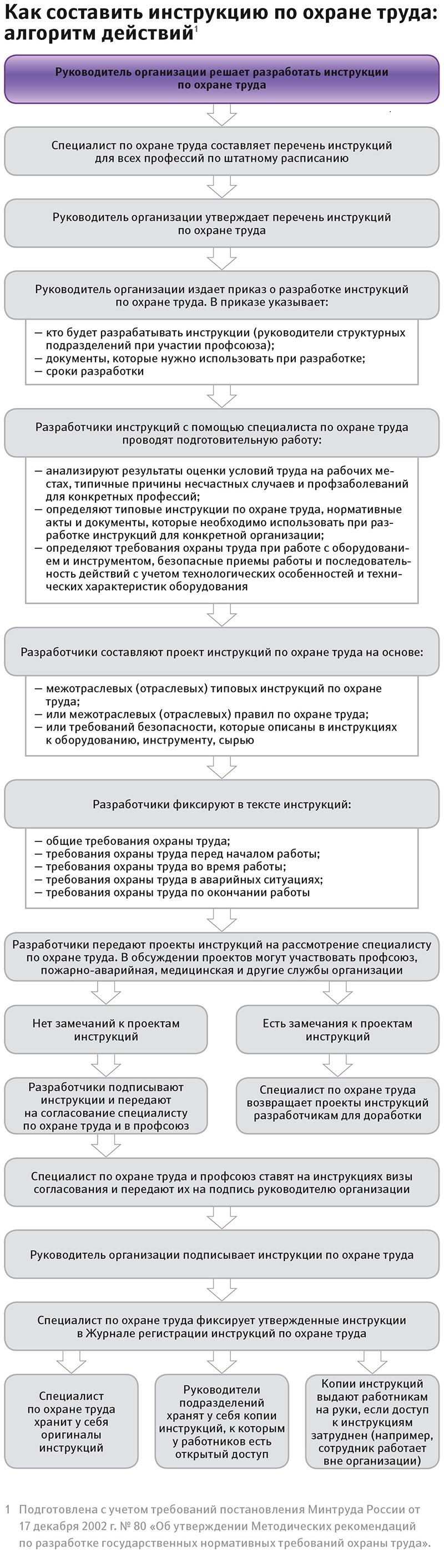 Инструкция по охране труда при следовании в командировку